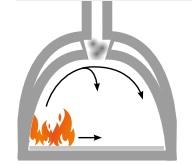 Распределение тепла в помпейской печи